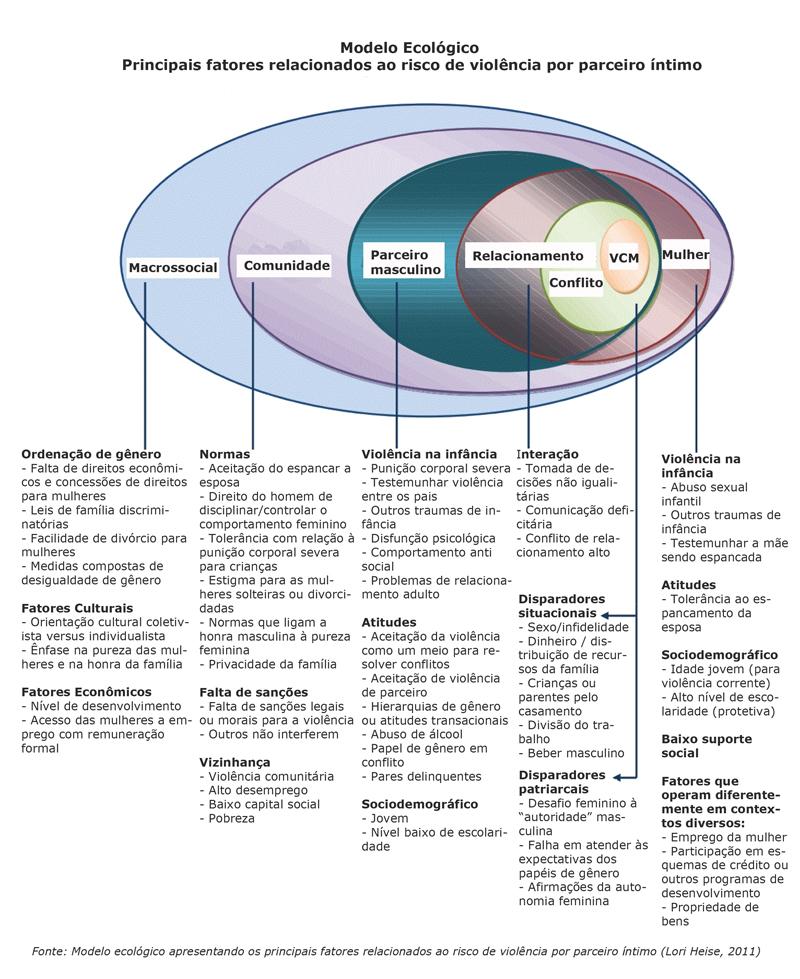 modelo ecologico em portugues