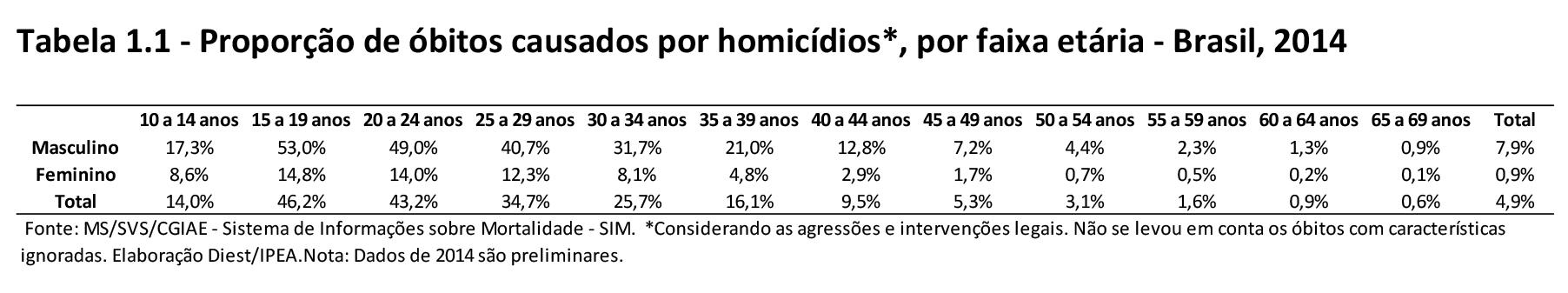 IPEA_FBSP_AtlasViolencia2016_homicidiosporsexo