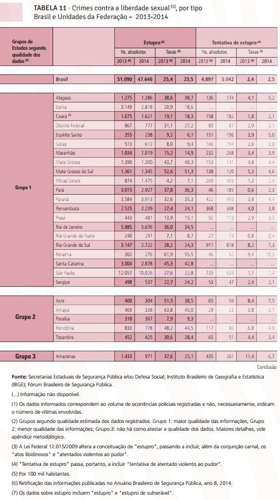 tabela sobre os crimes contra a liberdade sexual por Unidade da Federação, segundo a nona edição do anuário brasileiro de segurança pública, divulgado em 2015
