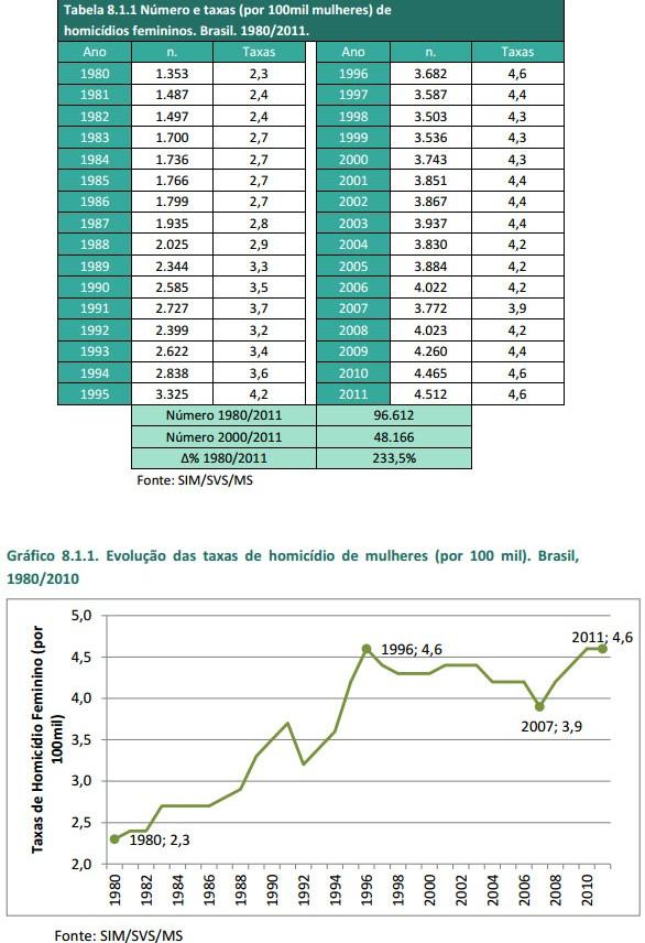 tabela-e-grafico-taxa-homicidios-mulheres-jovens