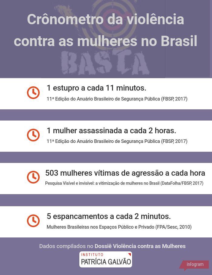 cronometro-da-violencia-contra-as-mulheres