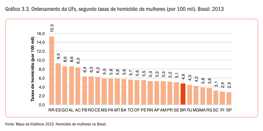 mapadaviolencia2015_rankingestados